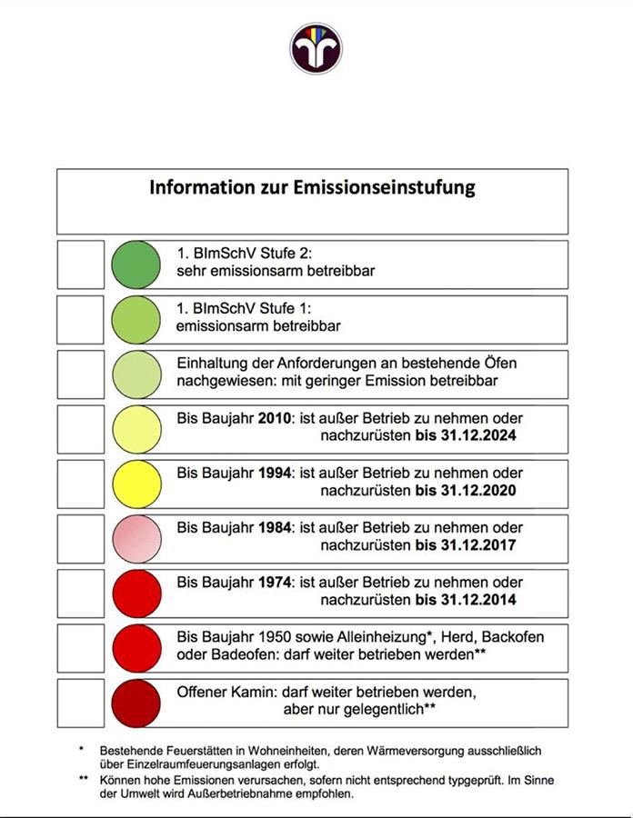 Information zur Emissionseinstufung